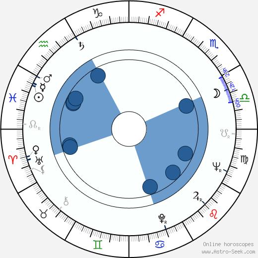 Zdeněk Mlčoch wikipedia, horoscope, astrology, instagram
