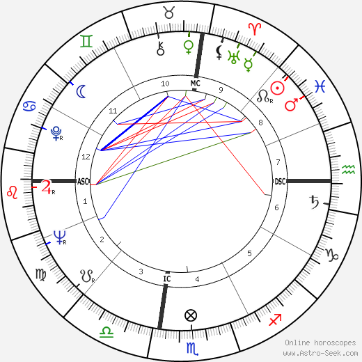 Alan Bean astro natal birth chart, Alan Bean horoscope, astrology