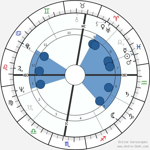 Amleto Frignani wikipedia, horoscope, astrology, instagram