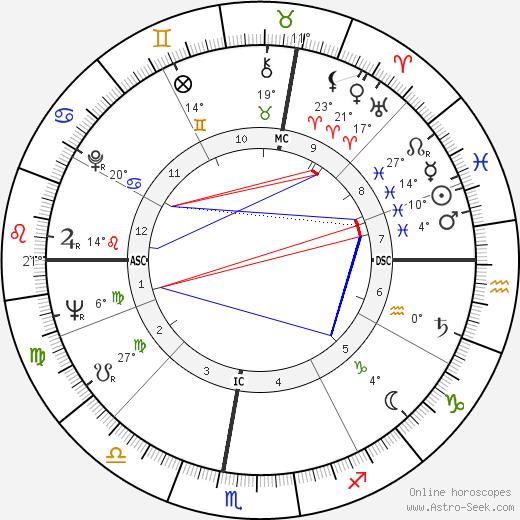 Amleto Frignani birth chart, biography, wikipedia 2018, 2019