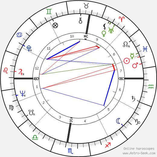 Amleto Frignani astro natal birth chart, Amleto Frignani horoscope, astrology