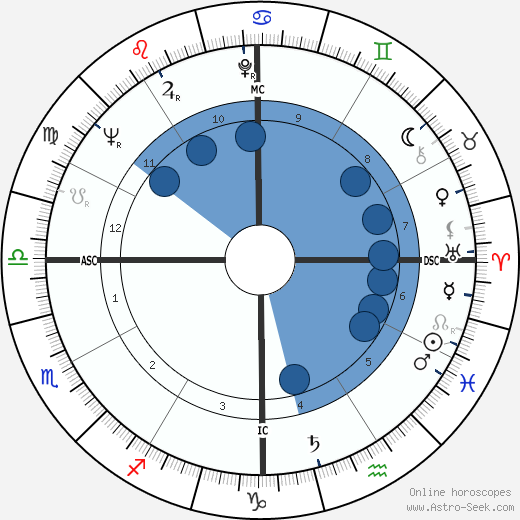 Andrew Young wikipedia, horoscope, astrology, instagram