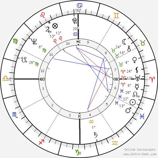 Andrew Young birth chart, biography, wikipedia 2018, 2019