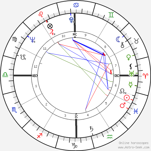 Andrew Young astro natal birth chart, Andrew Young horoscope, astrology