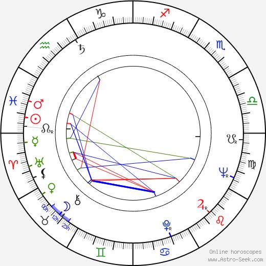 Andrzej Gazdeczka birth chart, Andrzej Gazdeczka astro natal horoscope, astrology