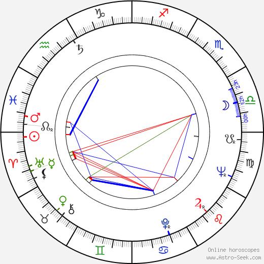 Andrzej Tomecki birth chart, Andrzej Tomecki astro natal horoscope, astrology