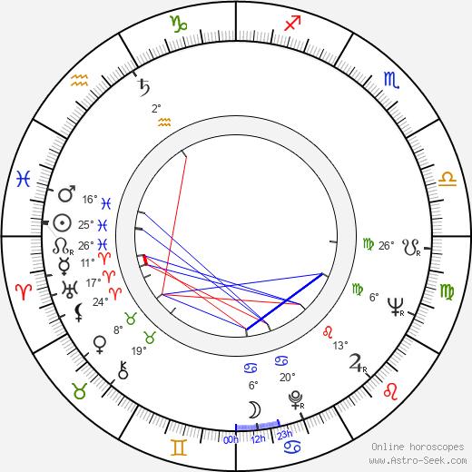 Boro Begovic birth chart, biography, wikipedia 2019, 2020