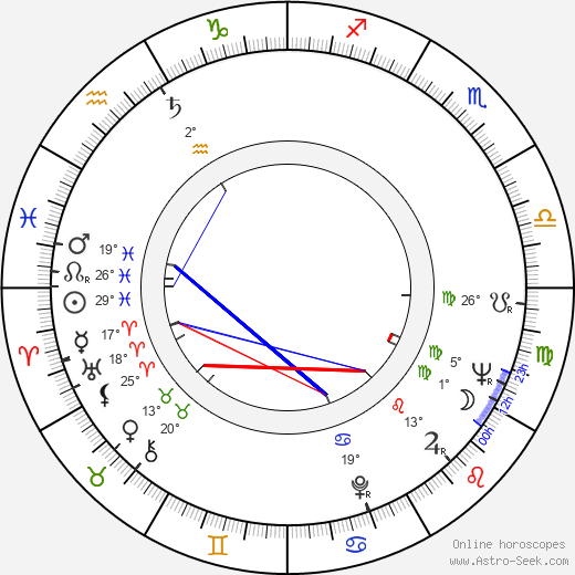 Branislav Jerinic birth chart, biography, wikipedia 2019, 2020
