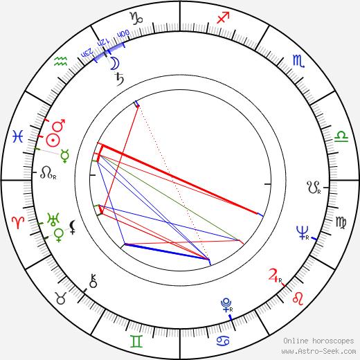 Christiane Muller birth chart, Christiane Muller astro natal horoscope, astrology