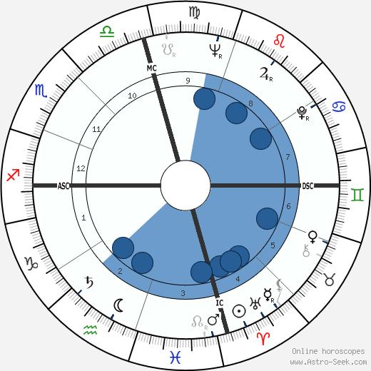 Craig Kauffman wikipedia, horoscope, astrology, instagram