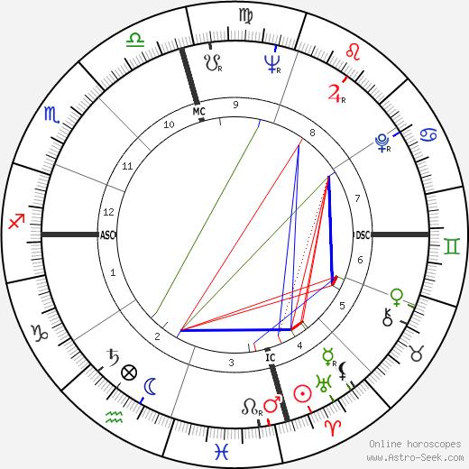Craig Kauffman день рождения гороскоп, Craig Kauffman Натальная карта онлайн