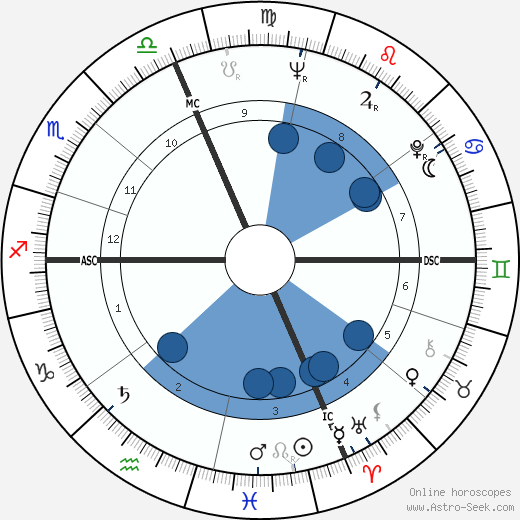 Dick Neibaur wikipedia, horoscope, astrology, instagram