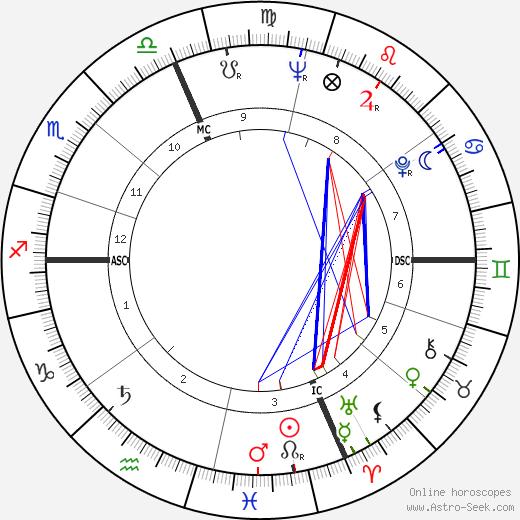 Dick Neibaur день рождения гороскоп, Dick Neibaur Натальная карта онлайн