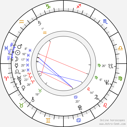 Dumitru Chesa birth chart, biography, wikipedia 2018, 2019