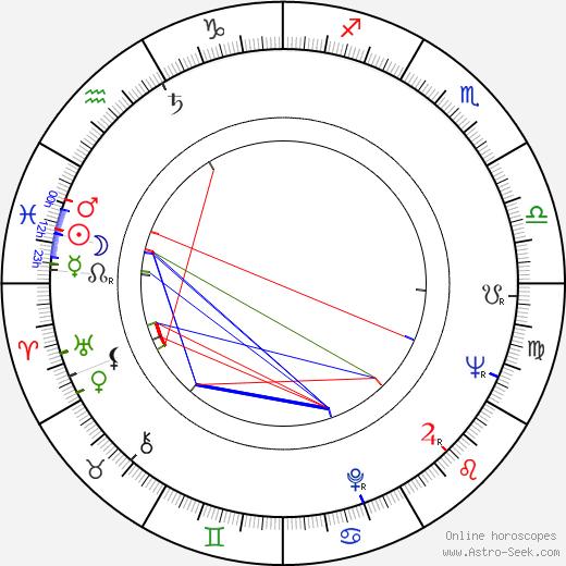 Dumitru Chesa birth chart, Dumitru Chesa astro natal horoscope, astrology
