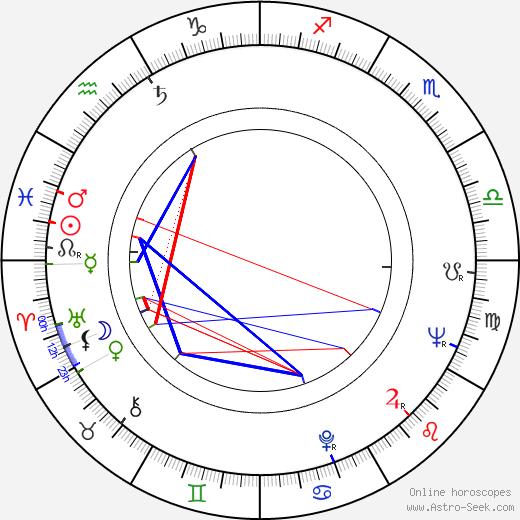 Eduard Cupák tema natale, oroscopo, Eduard Cupák oroscopi gratuiti, astrologia