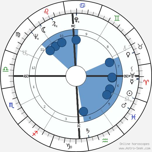 Gay Brewer wikipedia, horoscope, astrology, instagram