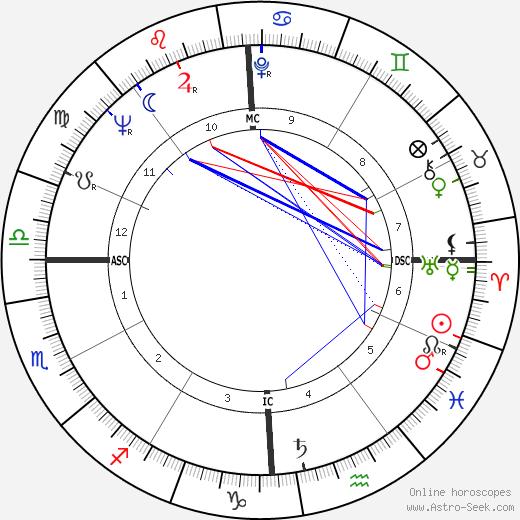 Gay Brewer birth chart, Gay Brewer astro natal horoscope, astrology