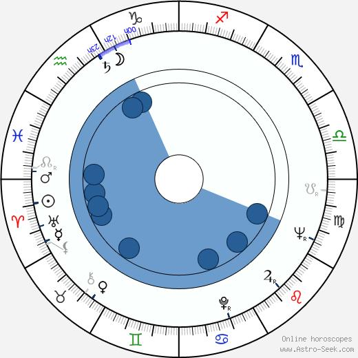 Gennadiy Yukhtin wikipedia, horoscope, astrology, instagram