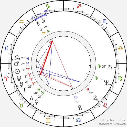 Gennadiy Yukhtin birth chart, biography, wikipedia 2020, 2021