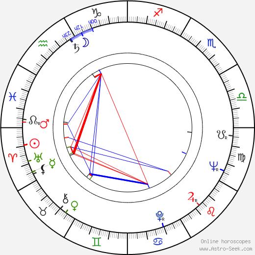 Gennadiy Yukhtin birth chart, Gennadiy Yukhtin astro natal horoscope, astrology