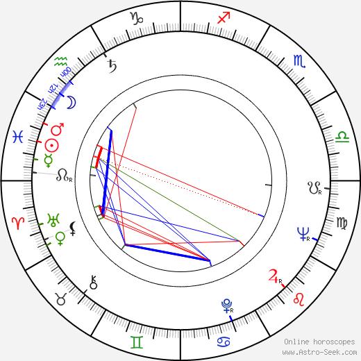 Gertan Klauber birth chart, Gertan Klauber astro natal horoscope, astrology