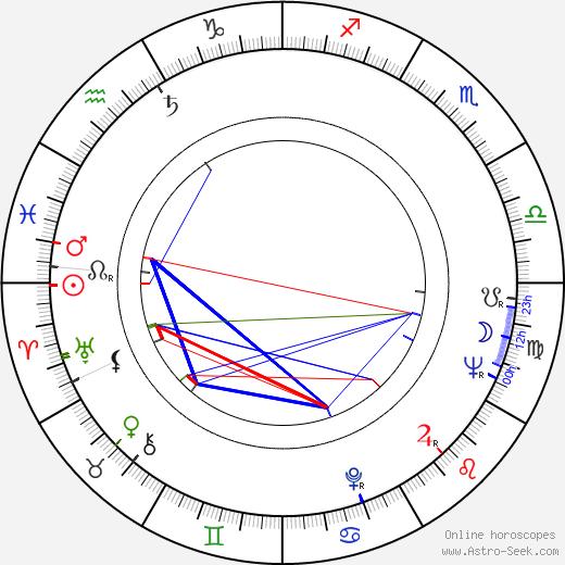 Henri Poirier день рождения гороскоп, Henri Poirier Натальная карта онлайн