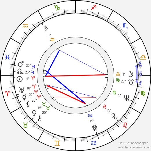 Ivan Vesselinov birth chart, biography, wikipedia 2017, 2018