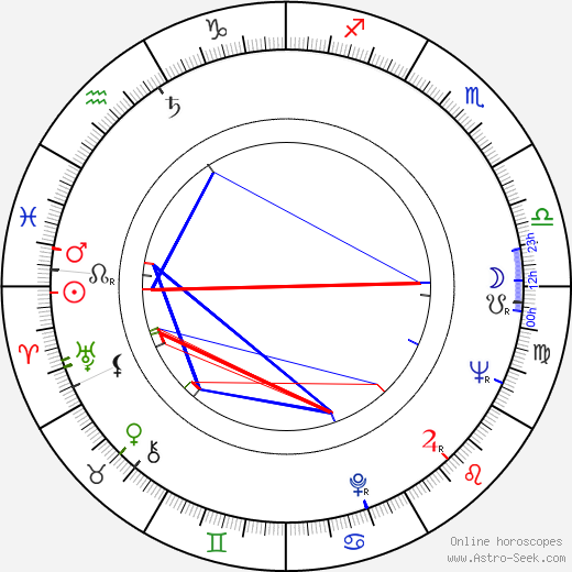 Ivan Vesselinov astro natal birth chart, Ivan Vesselinov horoscope, astrology