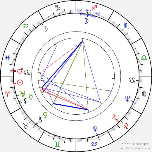 James A. Hagen tema natale, oroscopo, James A. Hagen oroscopi gratuiti, astrologia