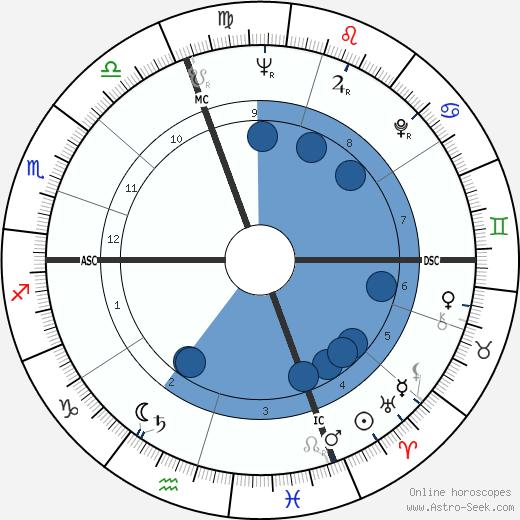 Jean Bousquet wikipedia, horoscope, astrology, instagram