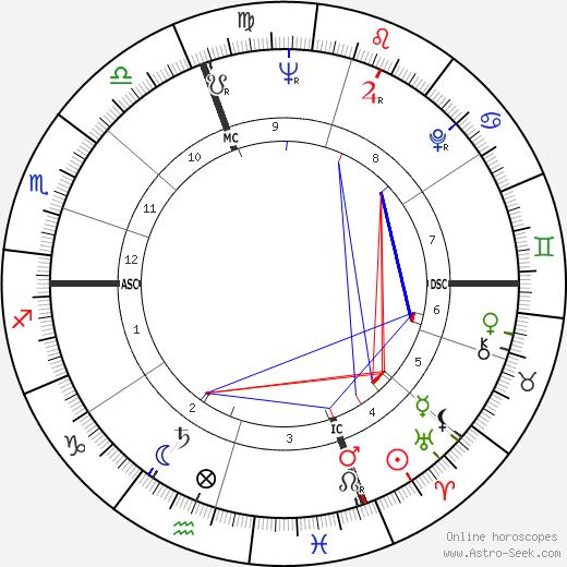 Jean Bousquet tema natale, oroscopo, Jean Bousquet oroscopi gratuiti, astrologia