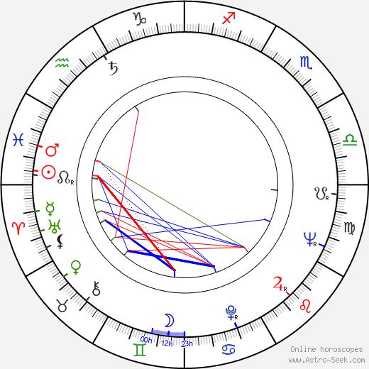 Jerzy Hoffman birth chart, Jerzy Hoffman astro natal horoscope, astrology