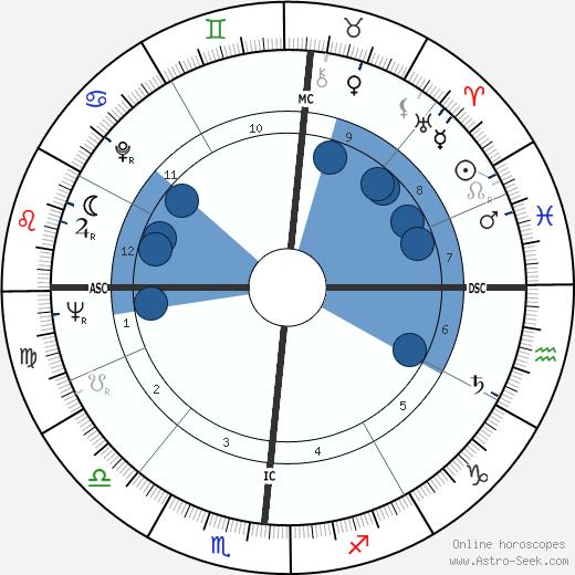John Updike wikipedia, horoscope, astrology, instagram
