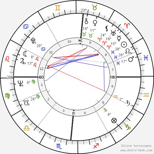 John Updike birth chart, biography, wikipedia 2018, 2019