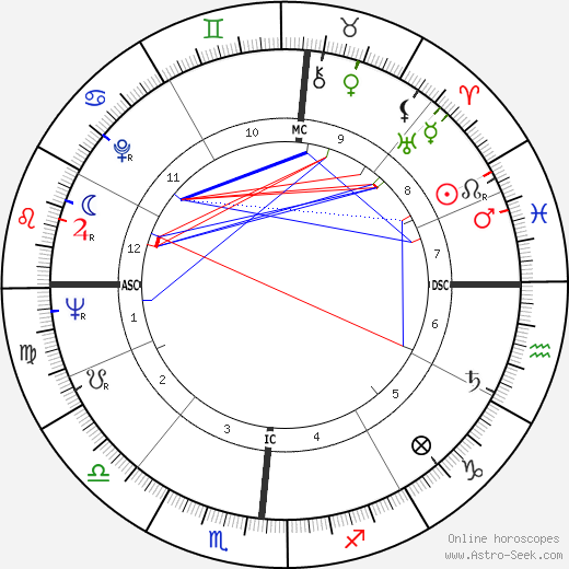 John Updike astro natal birth chart, John Updike horoscope, astrology