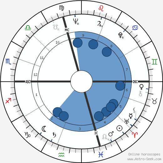 John William Clouser wikipedia, horoscope, astrology, instagram