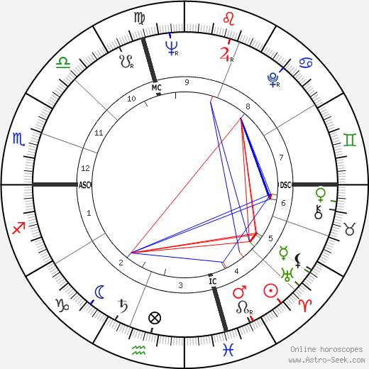 John William Clouser день рождения гороскоп, John William Clouser Натальная карта онлайн