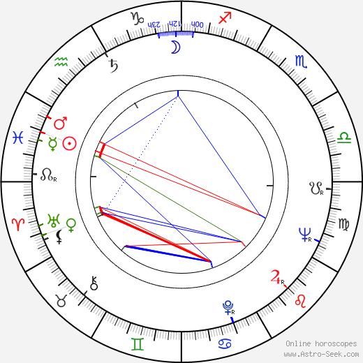 Józef Fryzlewicz birth chart, Józef Fryzlewicz astro natal horoscope, astrology