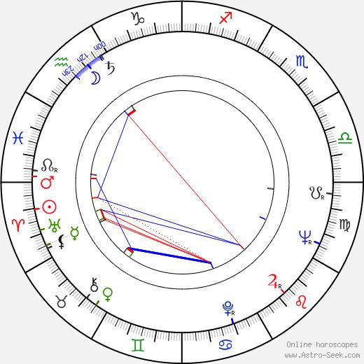Jozef Šafarka astro natal birth chart, Jozef Šafarka horoscope, astrology
