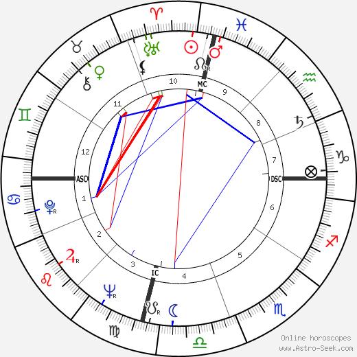 Juke Boy Bonner tema natale, oroscopo, Juke Boy Bonner oroscopi gratuiti, astrologia
