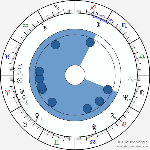 Luke Askew wikipedia, horoscope, astrology, instagram