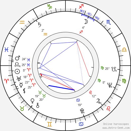 Luke Askew birth chart, biography, wikipedia 2020, 2021