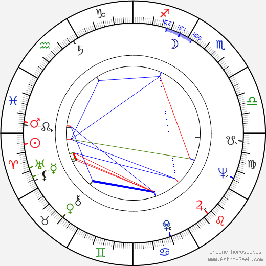 Luke Askew birth chart, Luke Askew astro natal horoscope, astrology