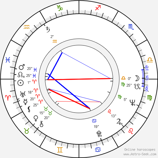 Marta Jiráčková birth chart, biography, wikipedia 2017, 2018