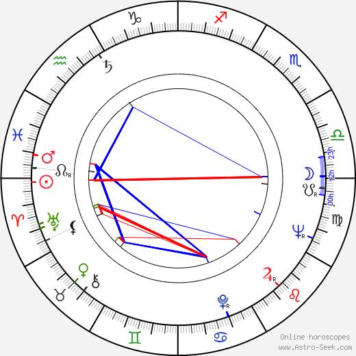 Marta Jiráčková astro natal birth chart, Marta Jiráčková horoscope, astrology