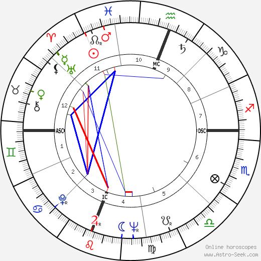 Marthe Villalonga birth chart, Marthe Villalonga astro natal horoscope, astrology