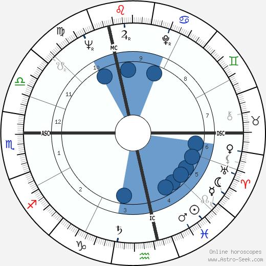 Max Giraudiere wikipedia, horoscope, astrology, instagram