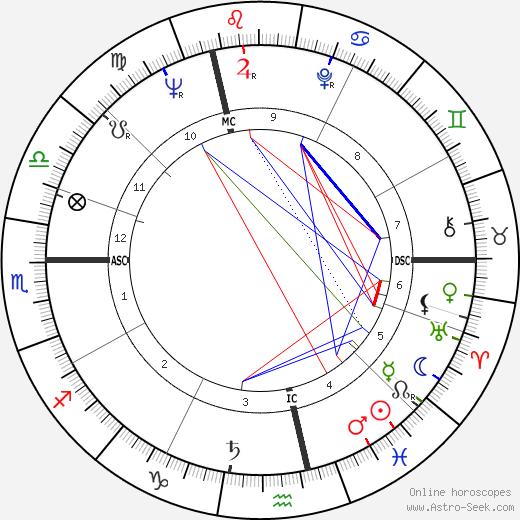 Max Giraudiere tema natale, oroscopo, Max Giraudiere oroscopi gratuiti, astrologia