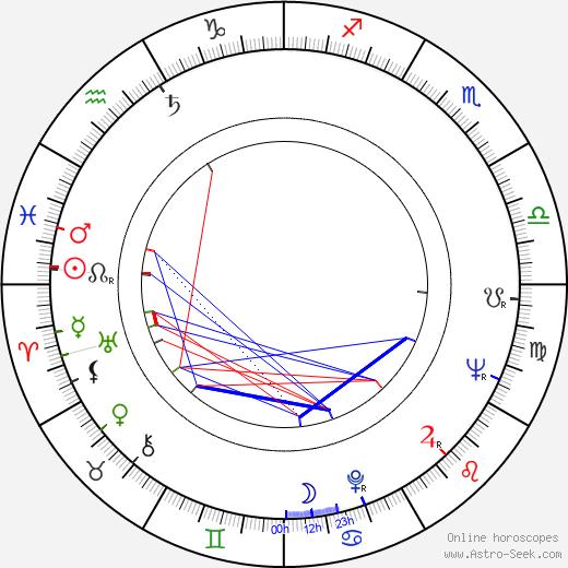 Metodi Andonov tema natale, oroscopo, Metodi Andonov oroscopi gratuiti, astrologia